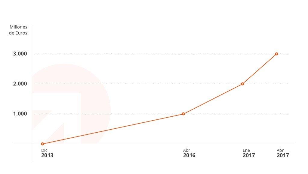 Más de 3.000 millones de Euros invertidos con Raisin