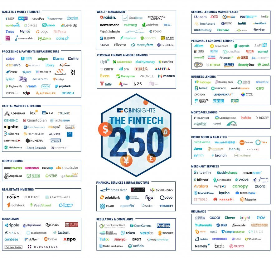"""Raisin nombrada """"Fintech 250"""" por CB Insights"""